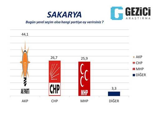 30 büyükşehirde son seçim anketi 11