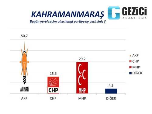 30 büyükşehirde son seçim anketi 22