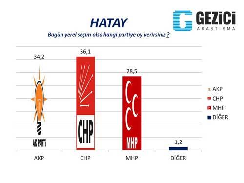 30 büyükşehirde son seçim anketi 28