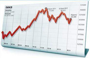Borsa güne yükselerek başladı