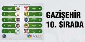 Gazişehir 10. sırada